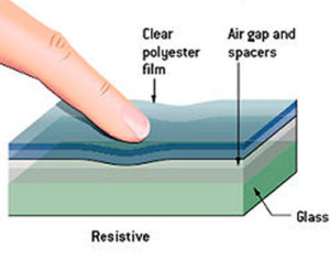 Industrial Resistive Touch Screen