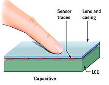 Small Capacitive Touch Screen